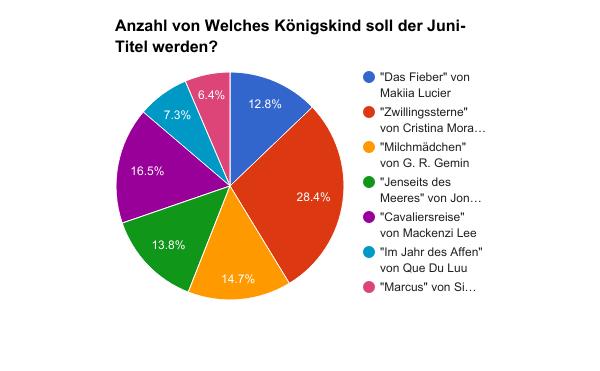 JdKöKi-Juni-Titel-Diagramm