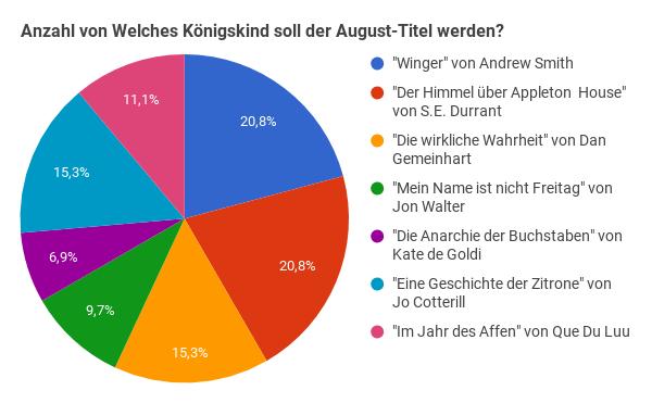 Diagramm-JdKöKi-August-Titel