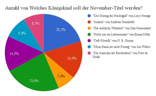 JdKöKi Königskinder Verlag Diagramm November Titel
